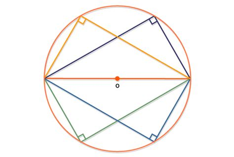 Interior Angles Of A Circle by Gcse Bitesize Angles In A Semicircle Are 90 176