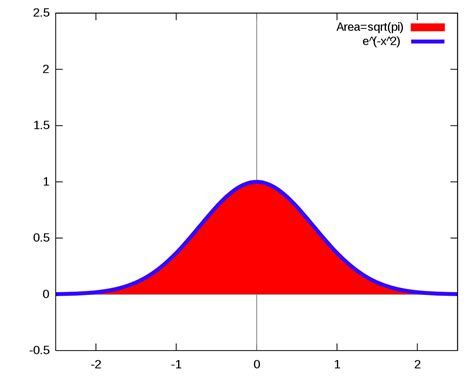 Gaussian integral - Wikipedia X 2