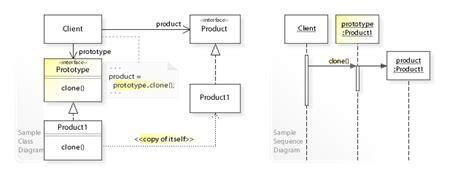 design pattern event notifier event design pattern file w3sdesign prototype design