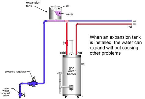 Water Heater Plumbing Diagram by Images