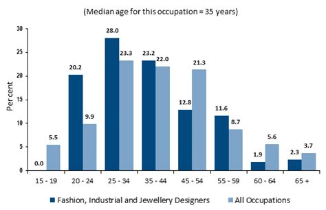 how to become a fashion designer career salaries stats education how to become a