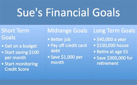 Term And Term Goals For Mba In Finance by Take Of Your Money 4 Steps To A Master Budget