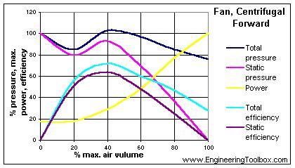 centrifugal fan vs axial fan types of fans