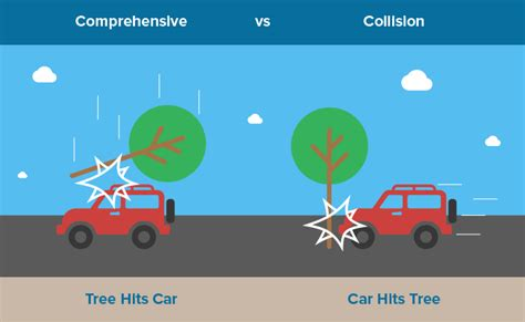 Comprehensive vs. Collision Coverage: What You Need To