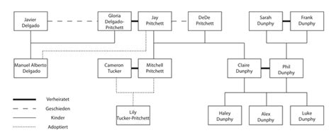 file modernfamily familytree png wikimedia commons