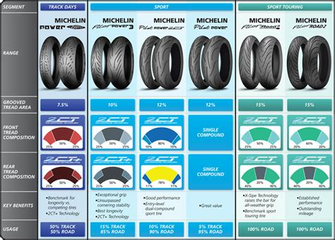 Ban Motor Michelin Vs Battlax Motorcycle Tyres For Sale Free Shipping