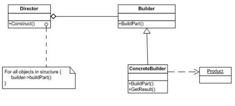 builder pattern in abstract class builderpattern