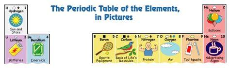 printable kid friendly periodic table of elements kid friendly periodic table teaching ideas pinterest