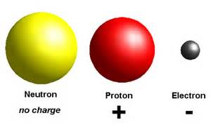 Proton Electron Charge Electronics For Absolute Beginners Study Guide Chapter 1