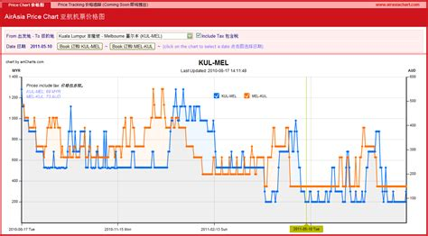 airasia share price skaine s space ii airasia price chart