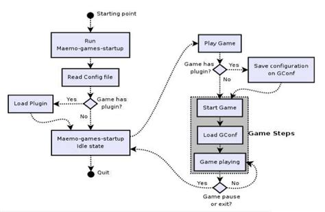 andengine layout game activity visualizing flow the activity diagram the horrors of
