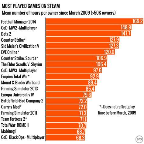 most best introducing steam gauge ars reveals steam s most popular