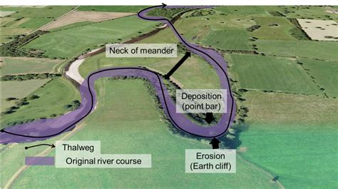 meandering river diagram river processes a level resources dales