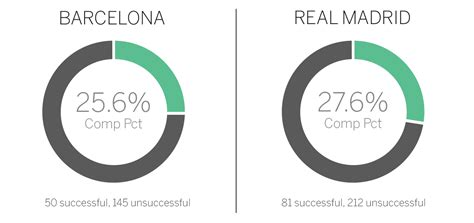 barcelona or madrid which is better to visit real madrid vs barcelona stats you need to for
