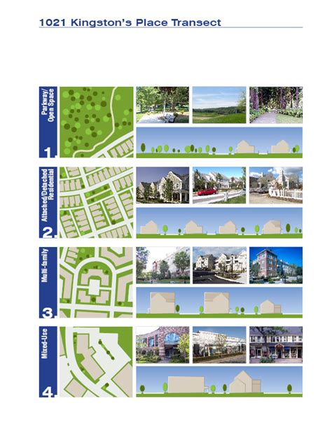 Kingston Design Guidelines | kingston 40r design guidelines harriman