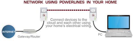 using house wiring for internet 8 things about powerline adapters you need to know first