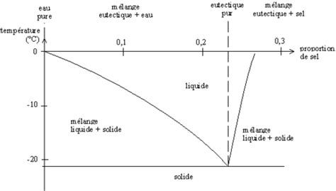 diagramme binaire liquide vapeur eau sel diagramme de phase wikip 233 dia