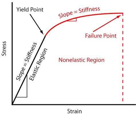 yield design definition how to design for stiffness using material properties