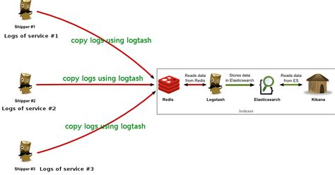django elasticsearch tutorial centralized logs management with logtash elasticsearch