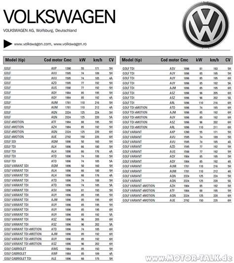 Vw Motorcode Aufkleber by Golf Iv Pdf Unterschiede Zwischen Motorkennbuchstaben