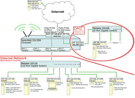 small business network diagram brian s tz170 configuration notes