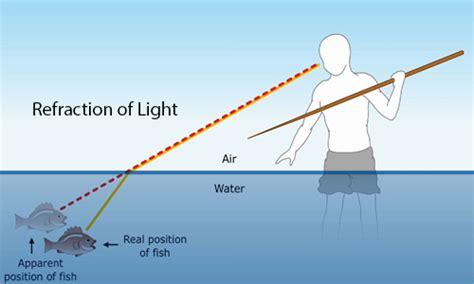 of light refraction of the light kullabs