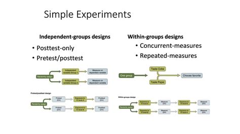 is design group rm10 within and between groups research design youtube