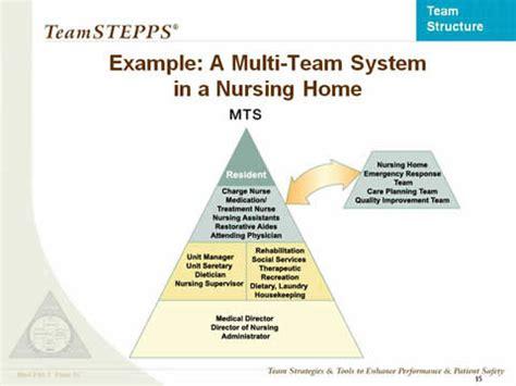 team structure classroom slides agency for healthcare research quality