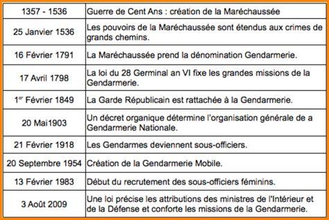 Lettre De Motivation De Gav Doc Lettre De Motivation Gendarmerie Sous Officier