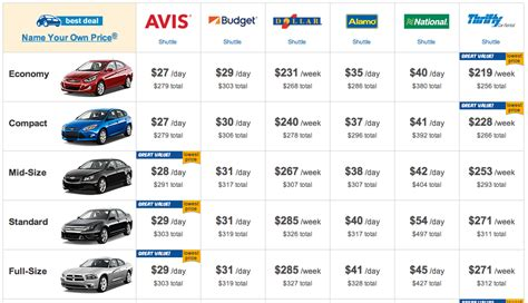rental cost rental vans prices
