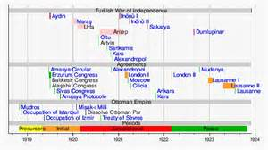 army timeline template template timeline of the turkish war of independence