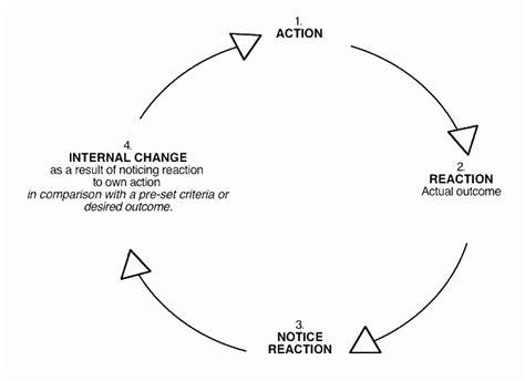 feedback loop diagram feedback loops