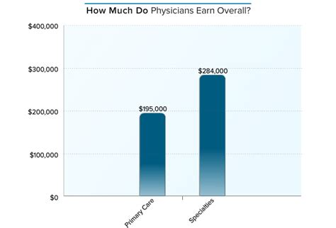 How Much Does Someone With An Mba Make by How Much Money Do Us Doctors Make