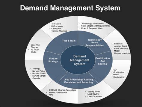 demand management plan template demand management planning template four quadrant