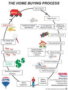 what is the process of buying a home the home buying process city of falls church real estate