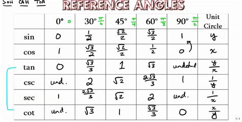 Trig Reference Table by Image Gallery Trigonometry Chart