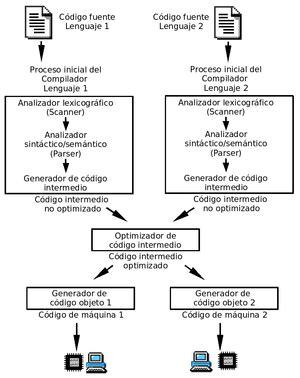 COMPILACION Y DEPURACION DE PROGRAMAS