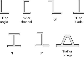 Define Cross Sectional Design by Chapter 8 Design And Analysis Of Composite Beams Design
