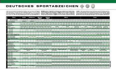 deutsches sportabzeichen tabelle ergebnis f 252 r http www tsv penzberg leichtathletik