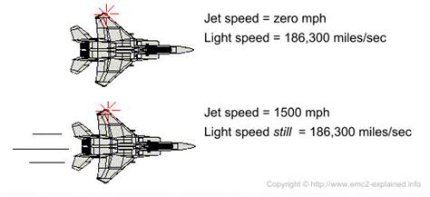 The Speed Of Light In Mph by The Constant Speed Of Light A Strange Constant