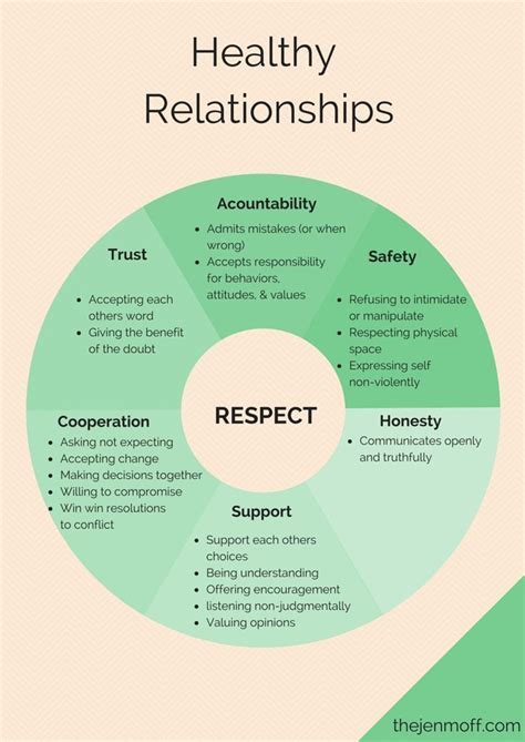 healthy relationships work from a locus of respect for selves and each other abusive