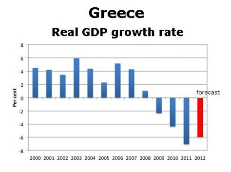 greece current account to gdp update november 2012 gdp growth 2011 7 and not 3 5