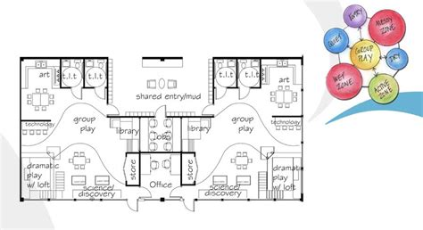 daycare floor plan child day care centers floor plans nursery floor plans pinterest child day care child