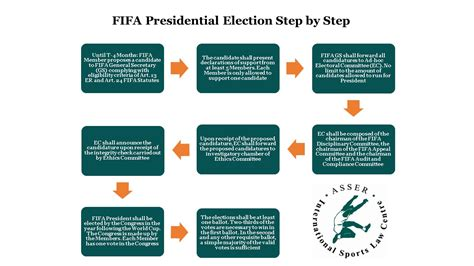 Apartment Association Election Process Asser International Sports The Of The