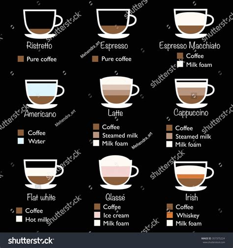 Types Coffee Vector Illustration Coffee Infographic Stock Vector 357375224   Shutterstock