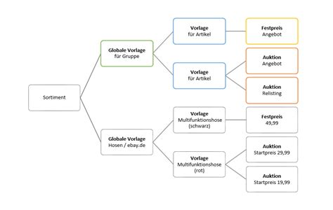 Unverbindliches Angebot Musterschreiben Muster Einer Auftragsbesttigung Erstellt Mit Woax