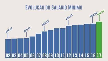 salrio minimo 2016 quantos por cento subiu m 234 s do trabalhador sal 225 rio m 237 nimo subiu 77 18 em 13 anos