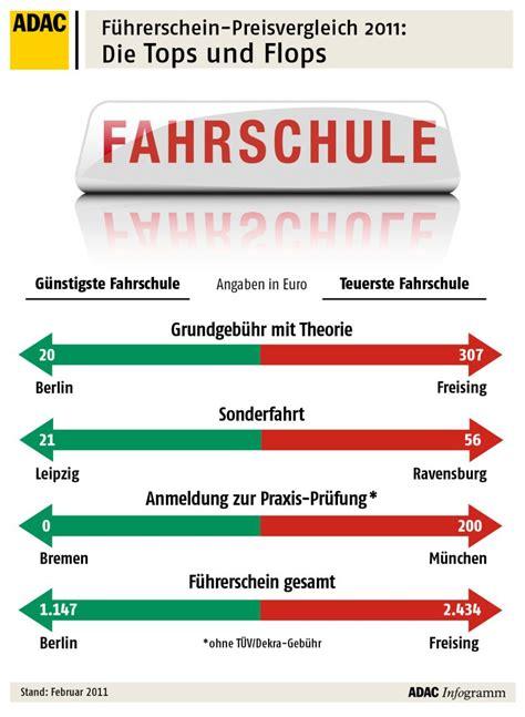 Motorrad F Hrerschein Kosten Bayern by Preisspannen F 252 Hrerschein Gro 223 E Preisunterschiede