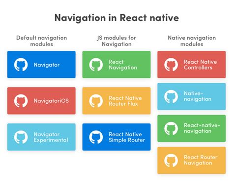 Airbnb Native Navigation | exploring react native ecosystem backend database and