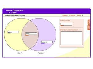interactive venn diagram 2 circles venn diagram 2 circles readwritethink